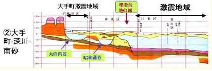 東西断層(中央区~江東区).png