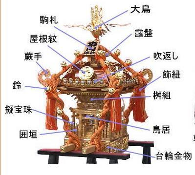 神輿の構造.jpg