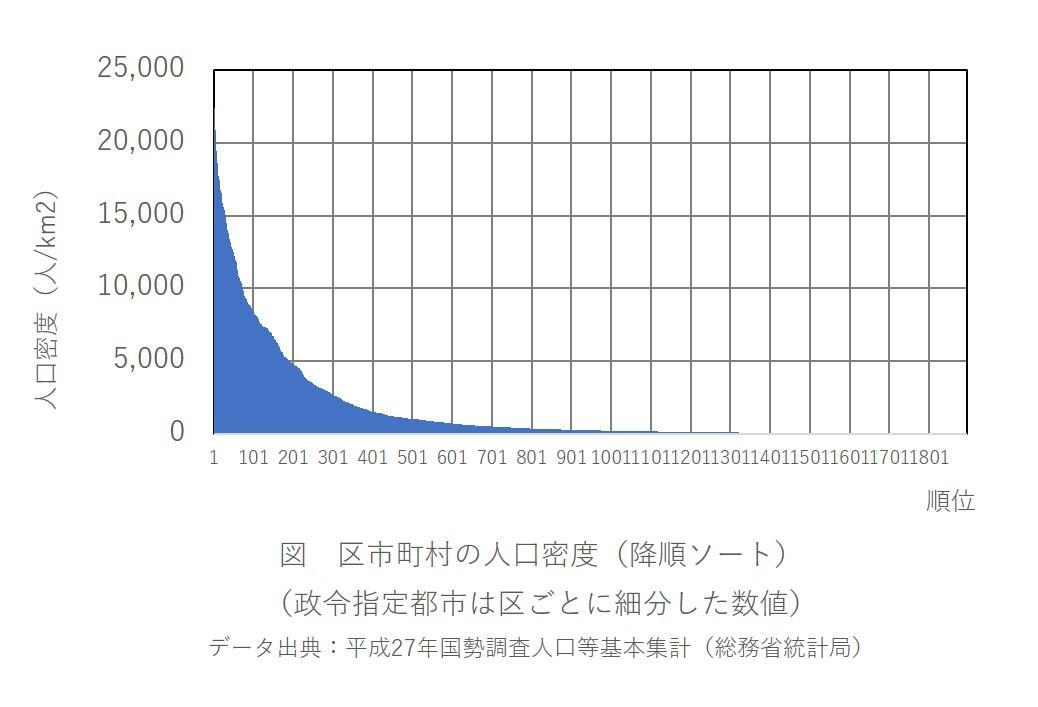人口密度降順ソート.jpg